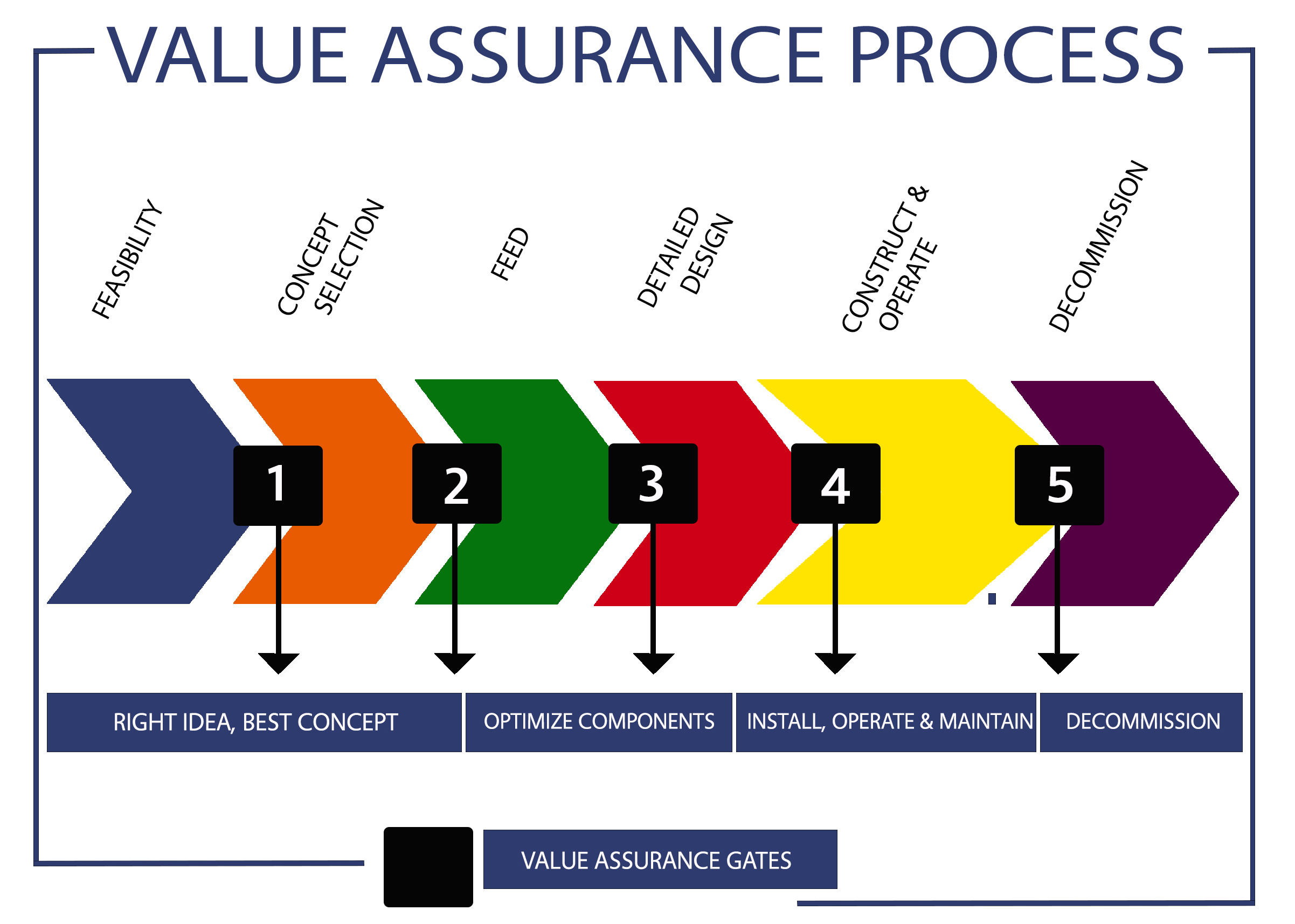 Image of the 360TPV-Value Assurance Process Gates